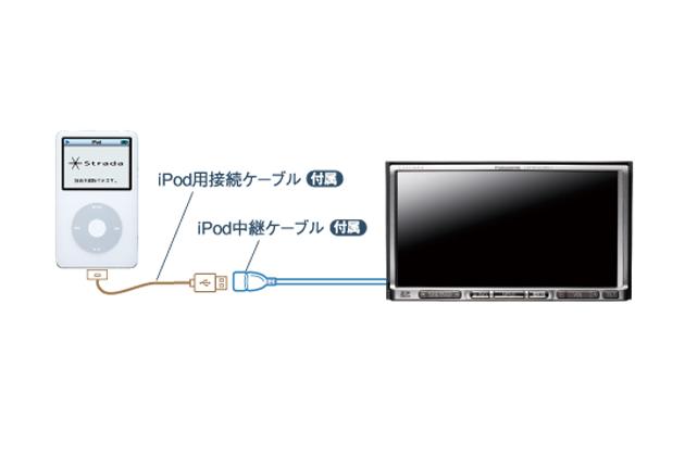 ストラーダSクラスとi-Pod接続イメージ