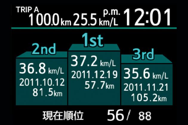トヨタ アクア 新型車解説 ~40km/LのコンパクトHVの全貌~